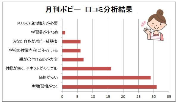 月刊ポピーの特徴 集計結果