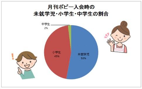月刊ポピー入会時の幼児・小学生・中学生の割合